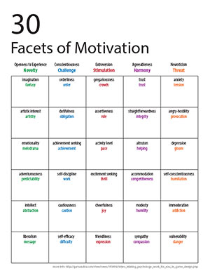 30 Facets of Motivation screenshot